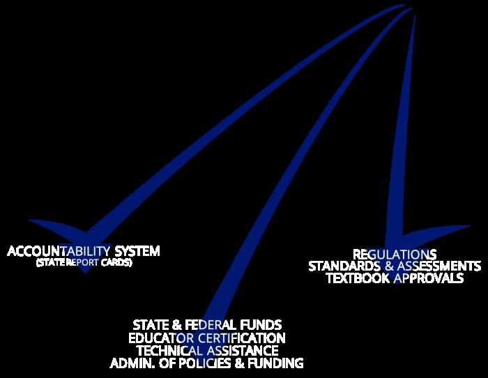 Arrow State Blue Group InformEdsc